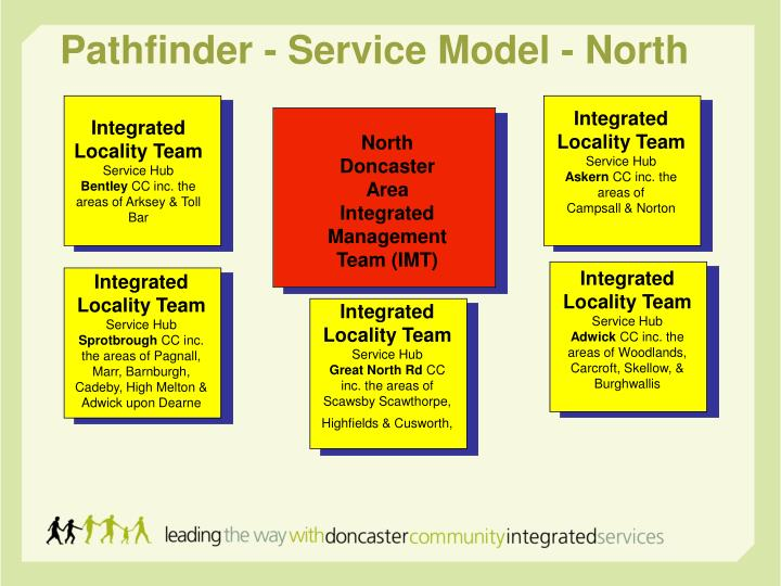 Pathfinder - Service Model - North