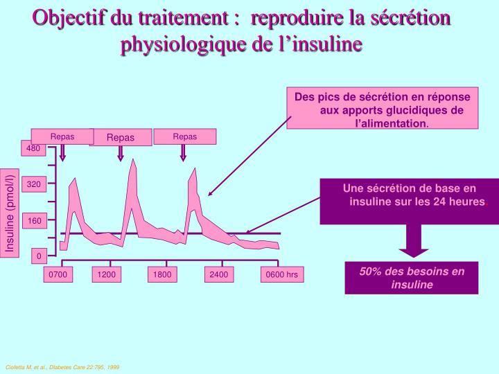Des pics de sécrétion en réponse aux apports glucidiques de l'alimentation