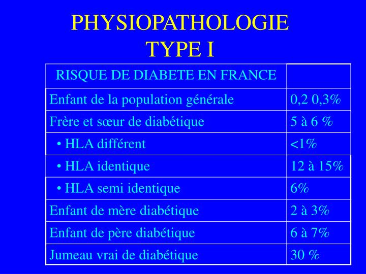 PHYSIOPATHOLOGIE