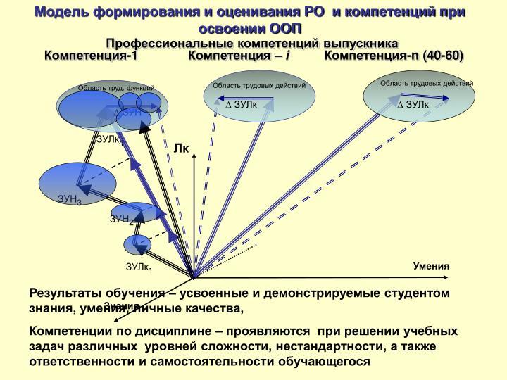 Модель формирования и оценивания РО  и компетенций при освоении ООП