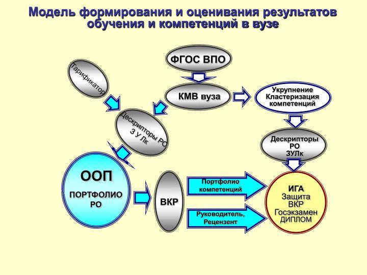 Дескрипторы РО