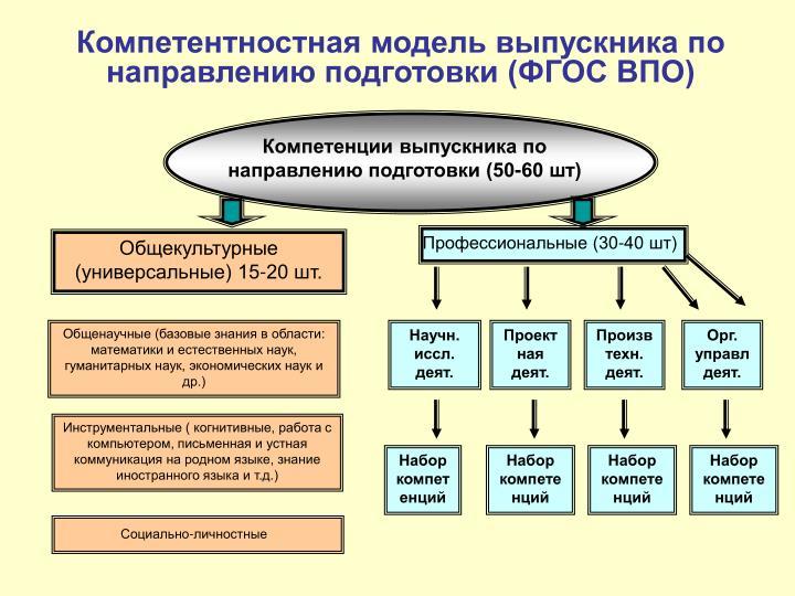 Компетентностная модель выпускника по направлению подготовки (ФГОС ВПО)