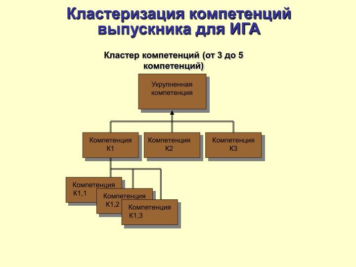 Кластеризация компетенций выпускника для ИГА