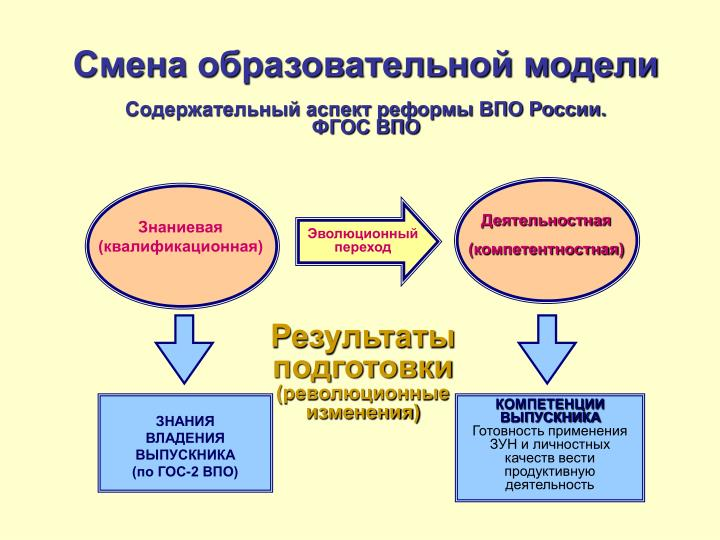 Смена образовательной модели
