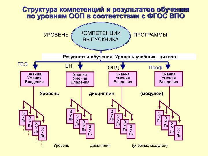 Структура компетенций и результатов обучения по уровням ООП в соответствии с ФГОС ВПО