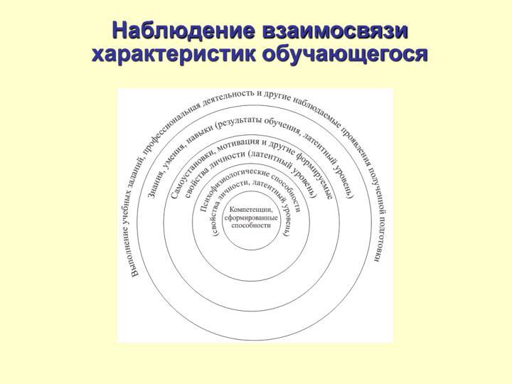 Наблюдение взаимосвязи характеристик обучающегося