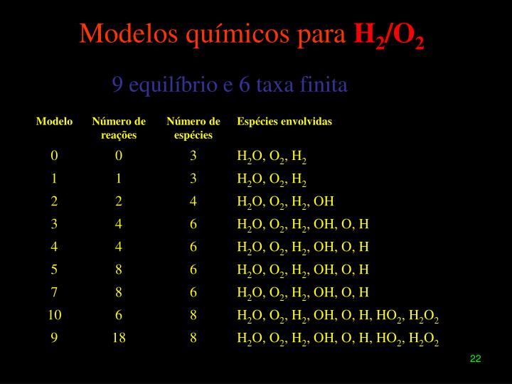 Modelos químicos para