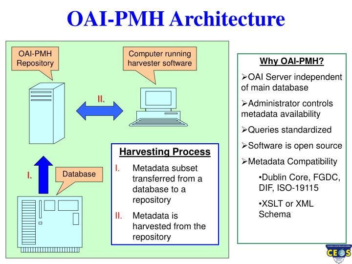 OAI-PMH Architecture