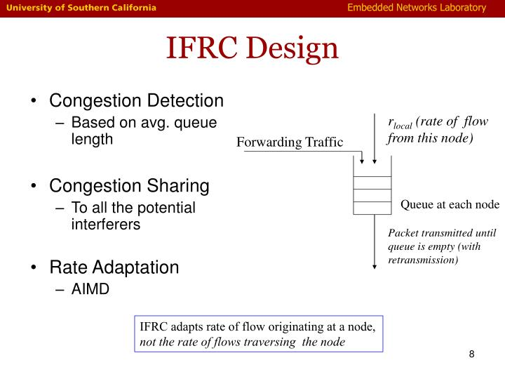 IFRC Design