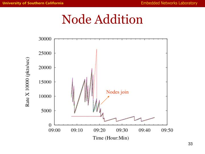 Node Addition