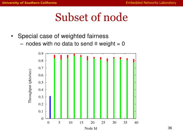 Subset of node