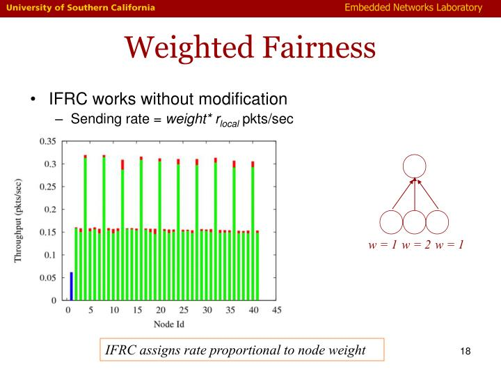 Weighted Fairness
