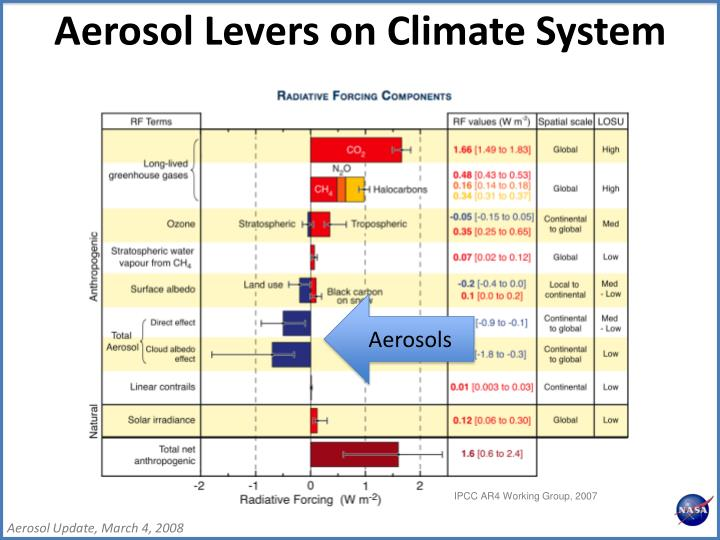 Aerosol Levers on Climate System