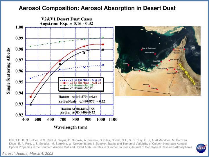 Aerosol Composition: Aerosol Absorption in Desert Dust