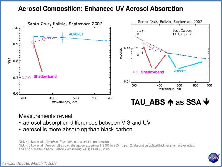 Aerosol Composition: Enhanced UV Aerosol Absorption