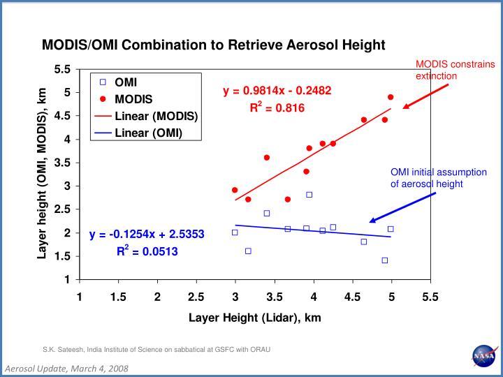 MODIS/OMI Combination to Retrieve Aerosol Height