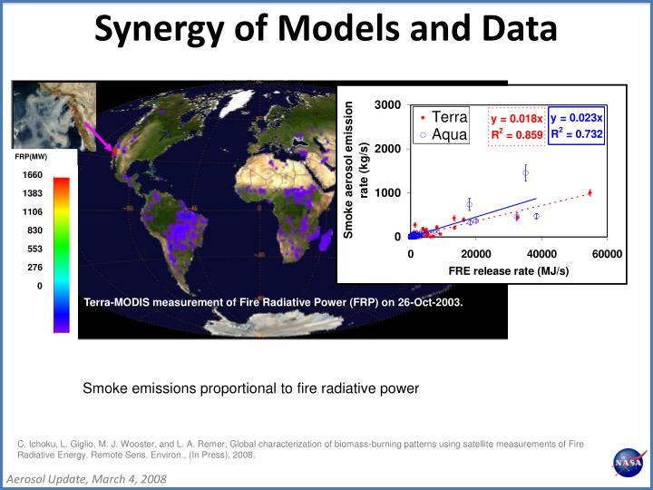 Synergy of Models and Data