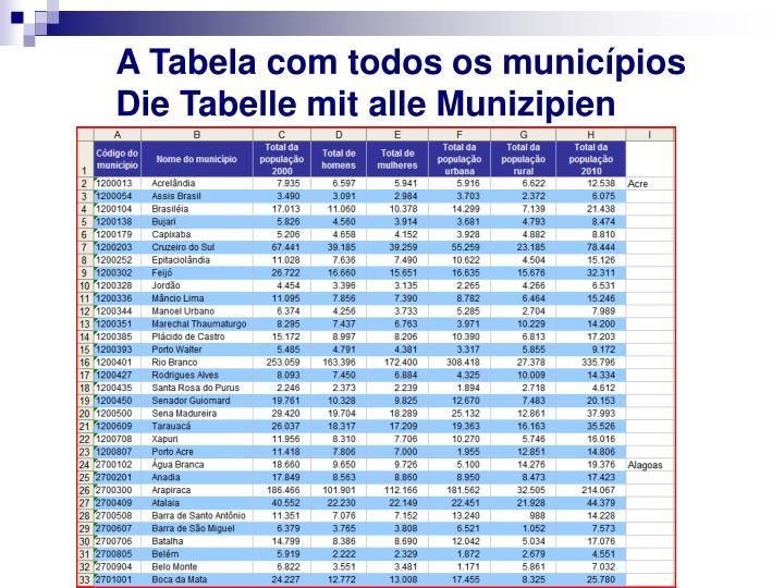 A Tabela com todos os municípios  Die Tabelle mit alle Munizipien