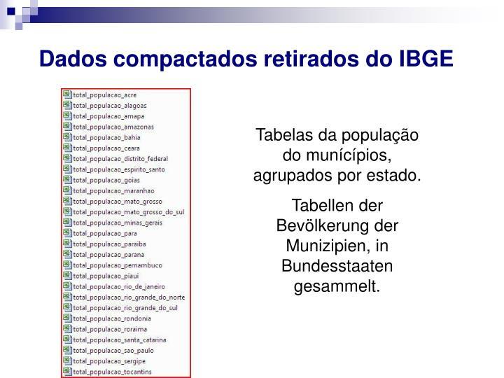 Dados compactados retirados do IBGE
