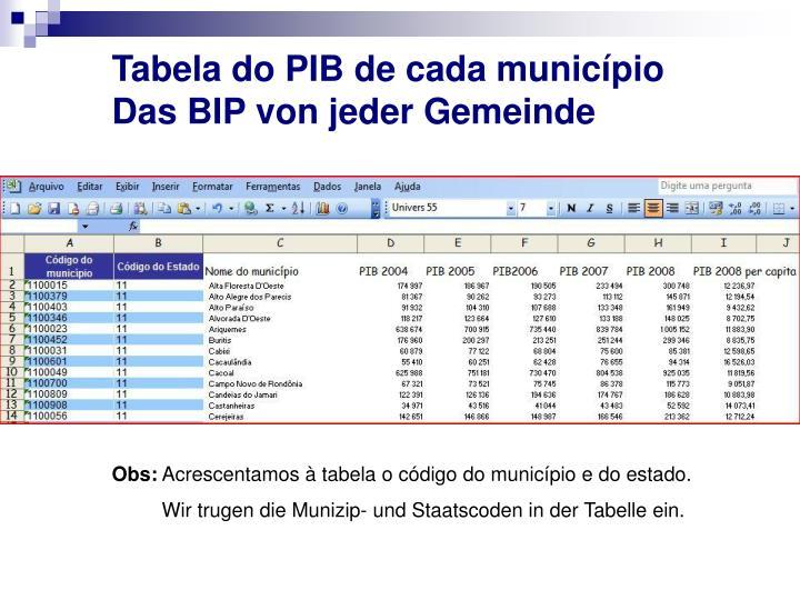 Tabela do PIB de cada município