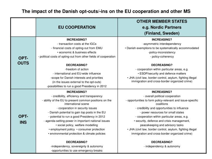 The impact of the Danish opt-outs/-ins on the EU cooperation and other MS