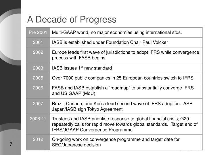 A Decade of Progress