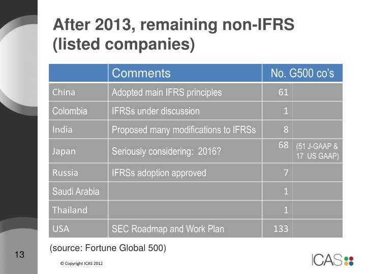 After 2013, remaining non-IFRS (listed companies)