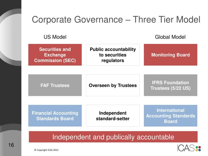 Corporate Governance – Three Tier Model