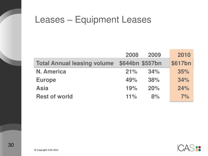 Leases – Equipment Leases