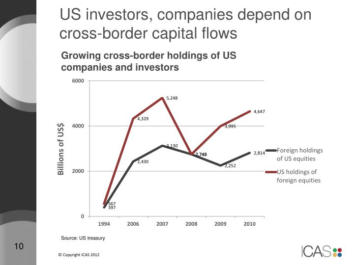 US investors, companies depend on cross-border capital flows