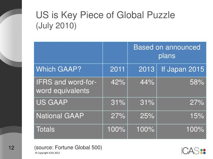 US is Key Piece of Global Puzzle