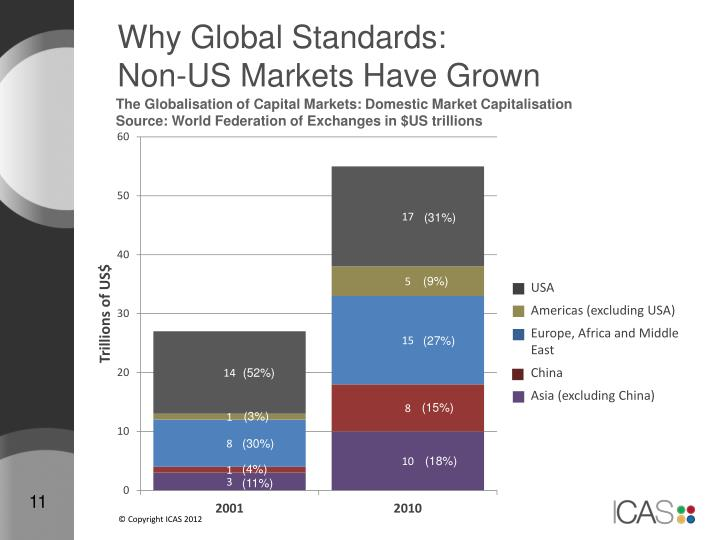 Why Global Standards: