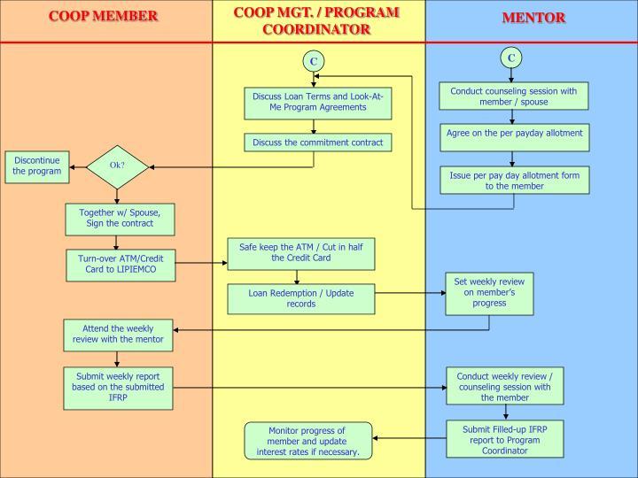 COOP MGT. / PROGRAM COORDINATOR