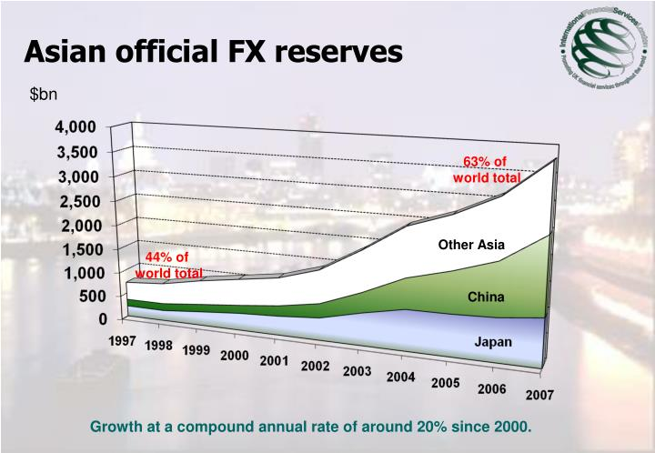 Asian official FX reserves