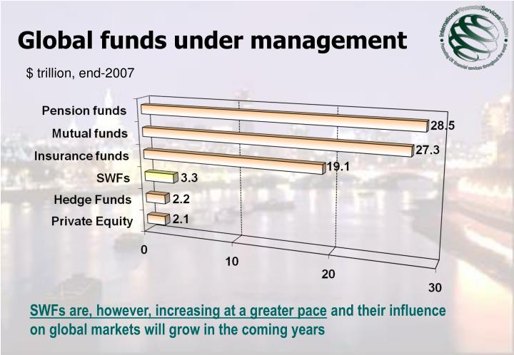 Global funds under management