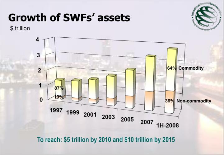Growth of swfs assets