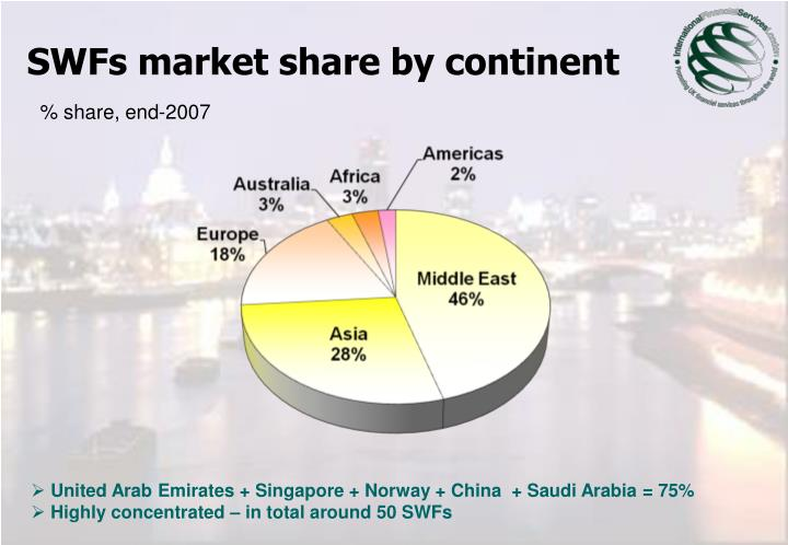 SWFs market share by continent
