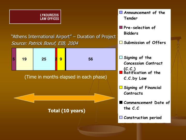 """Athens International Airport"" – Duration of Project Implementation"