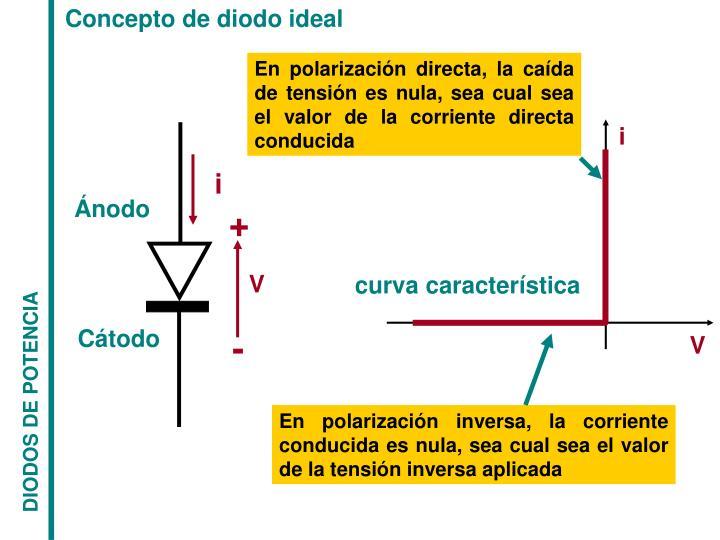 Concepto de diodo ideal