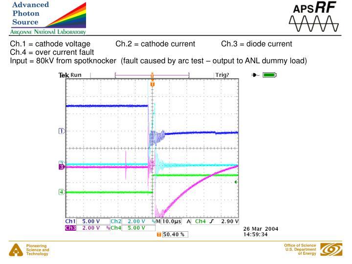Ch.1 = cathode voltageCh.2 = cathode currentCh.3 = diode current