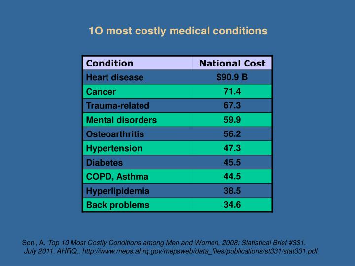 1O most costly medical conditions