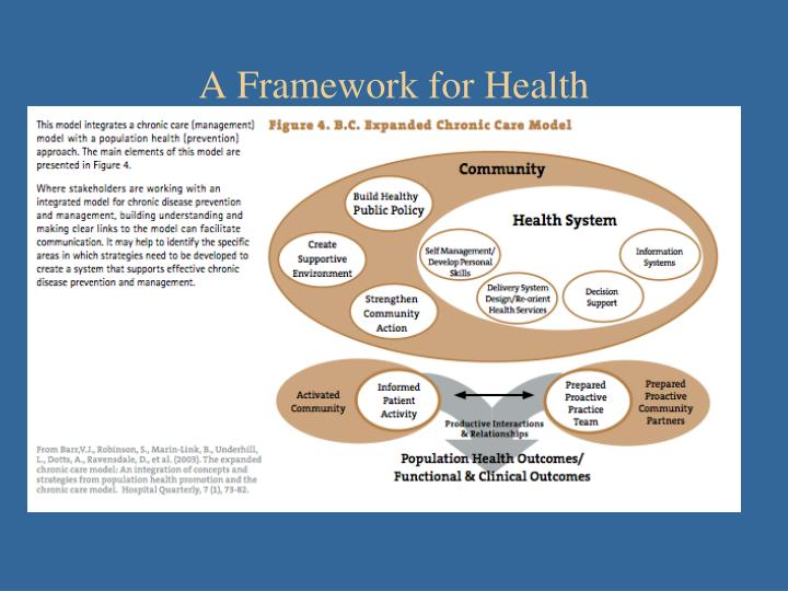 A Framework for Health