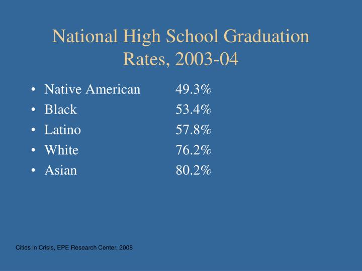 National High School Graduation Rates, 2003-04