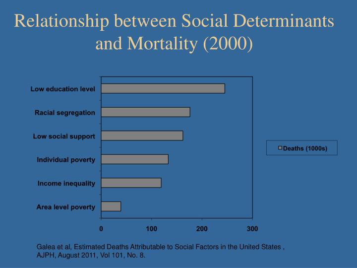 Relationship between Social Determinants and Mortality (2000)