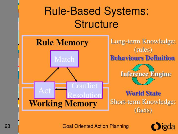 Rule-Based Systems: Structure