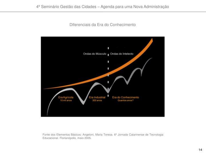 Diferenciais da Era do Conhecimento