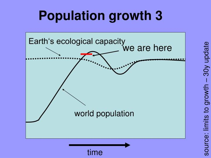 Population growth 3
