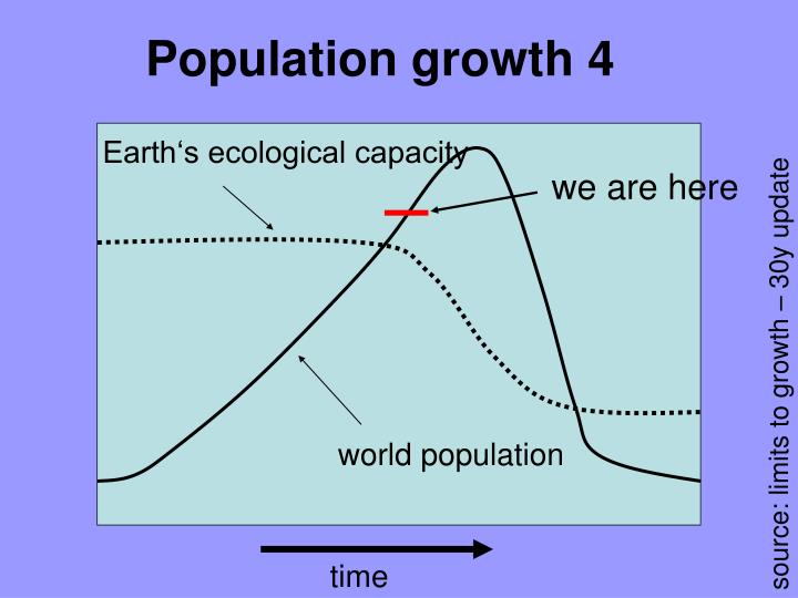 Population growth 4