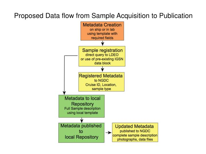 Proposed Data flow from Sample Acquisition to Publication