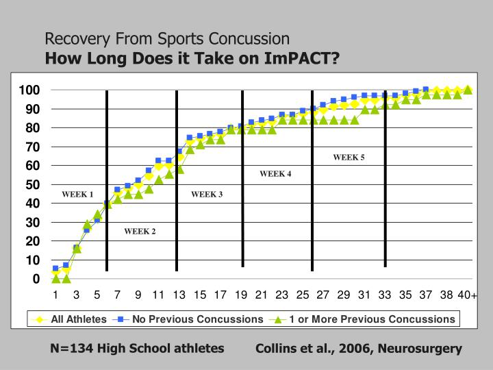 Recovery From Sports Concussion